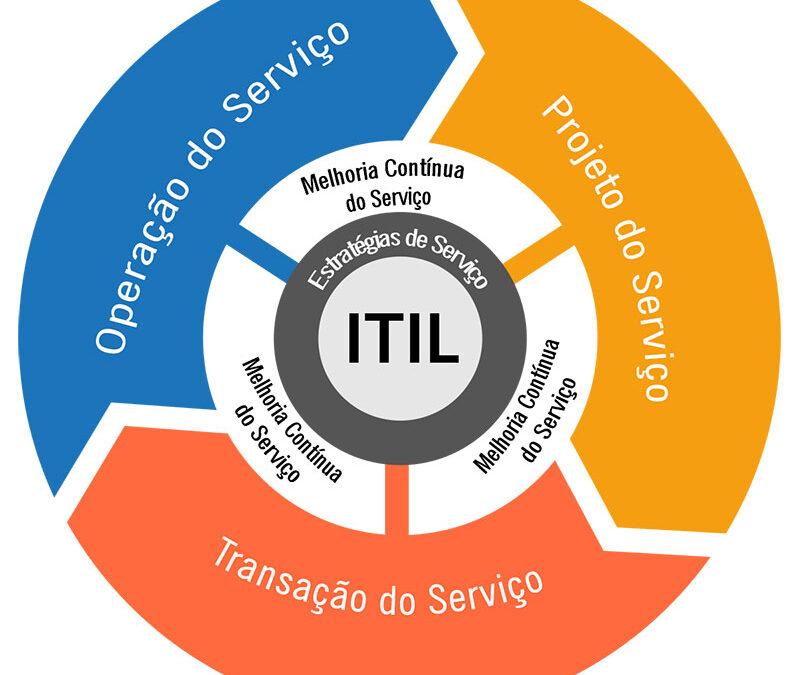 O que é ITIL
