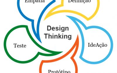 O que é o Design Thinking?