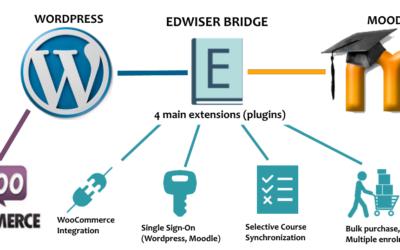 Moodle e WordPress – com Edwiser,